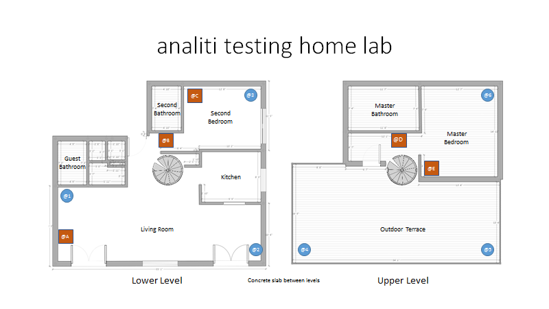 whole home WiFi testing lab